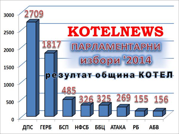 kotel parlamentarni izbori 2014 A