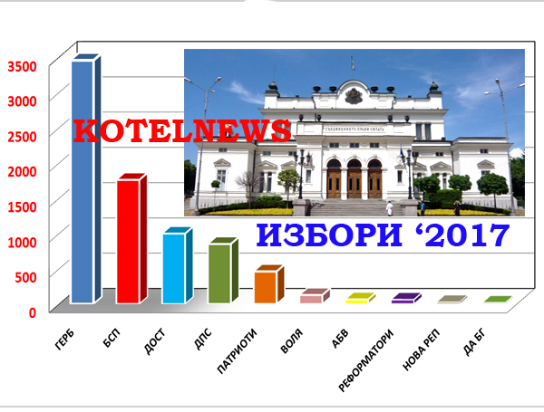 kotel izbori 2017 A